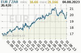 Graf kursu jihoafrického randu, ZAR/CZK