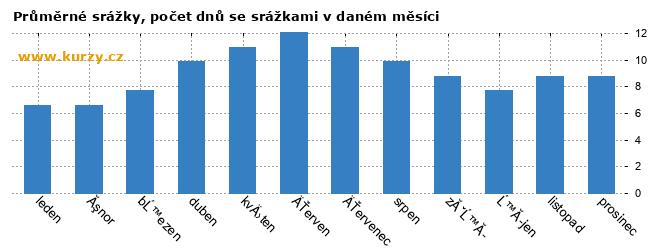 Počasí statistiky Valašské Meziříčí ff206c099d